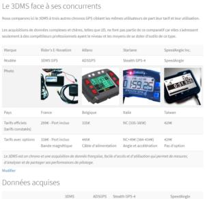 Comparatif 3DMS et autres chronos